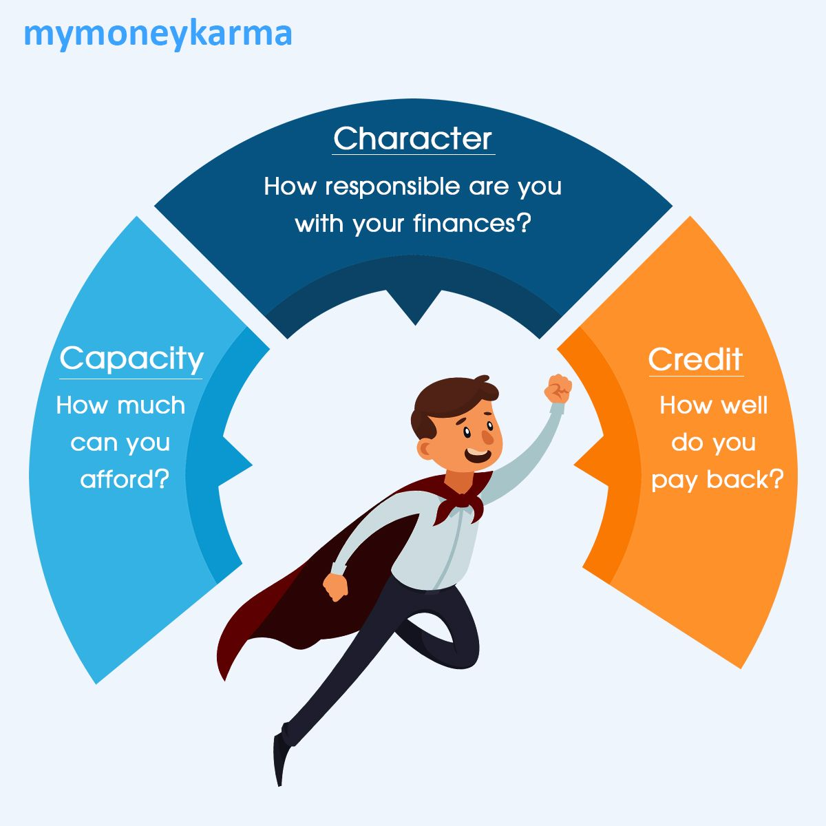 Are you aware of the 3Cs that a bank looks at for
