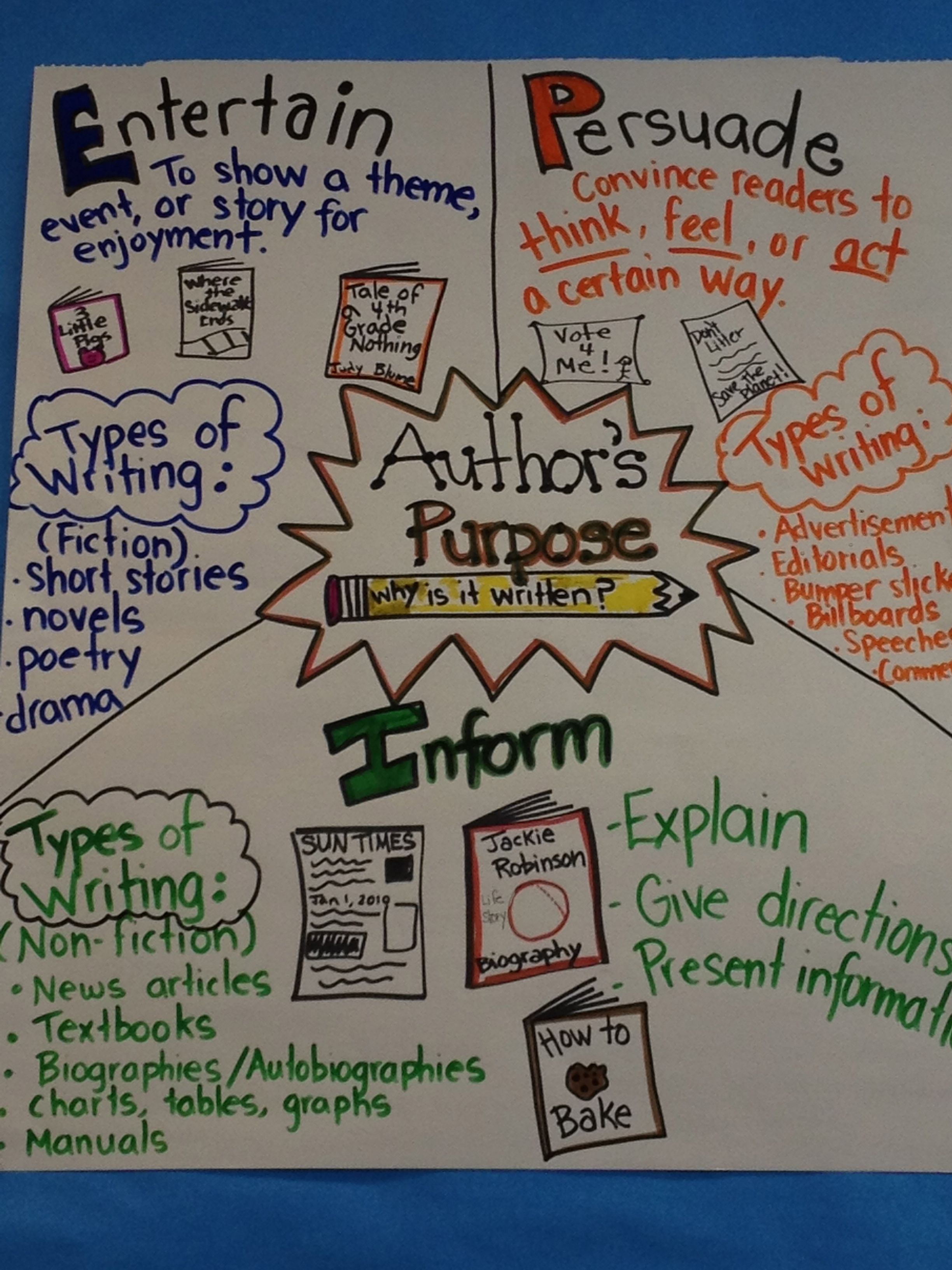 hight resolution of Pin by Kari Boldt on Fun in 4th!!   Authors purpose anchor chart