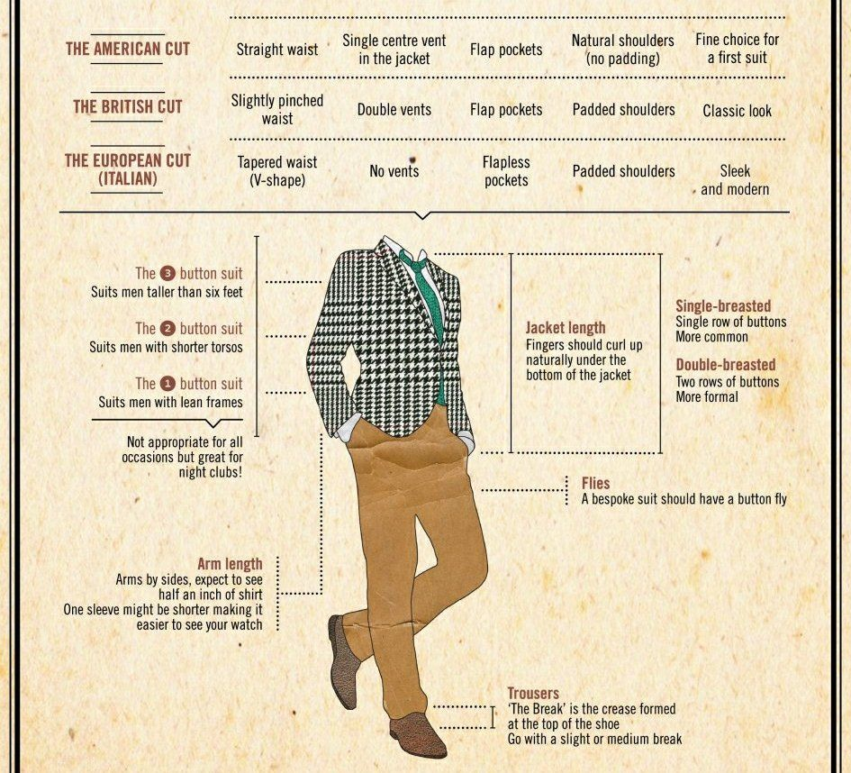 A Guide to Men's Suits: Know Your Fabrics, Styles and Patterns ...