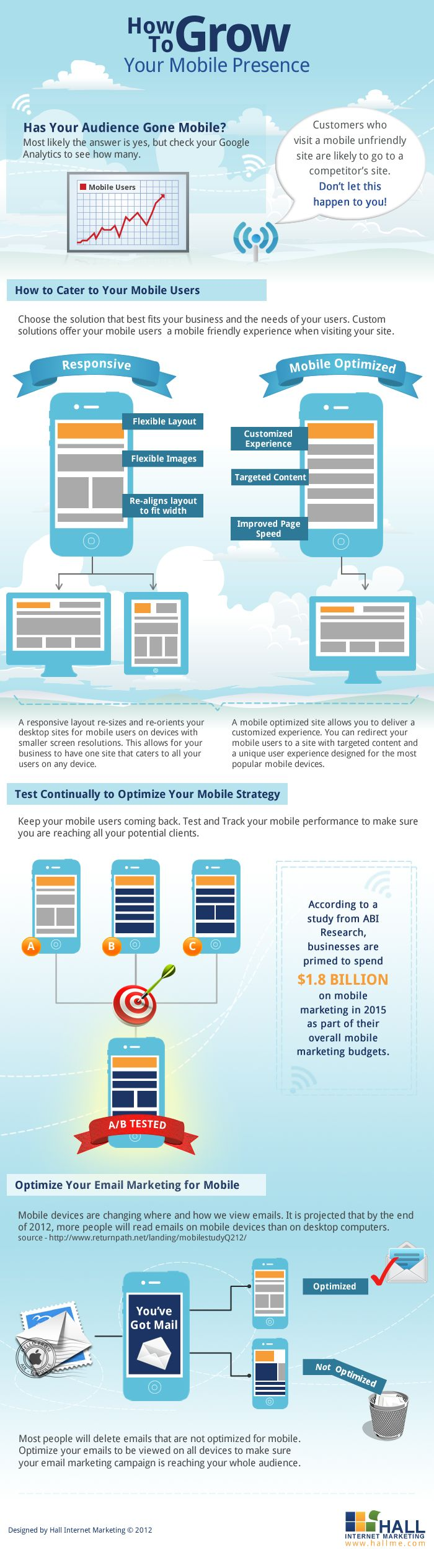 The world is going mobile and your business does not want to be left behind! Make sure your website can be viewed on mobile devices by creating a resp