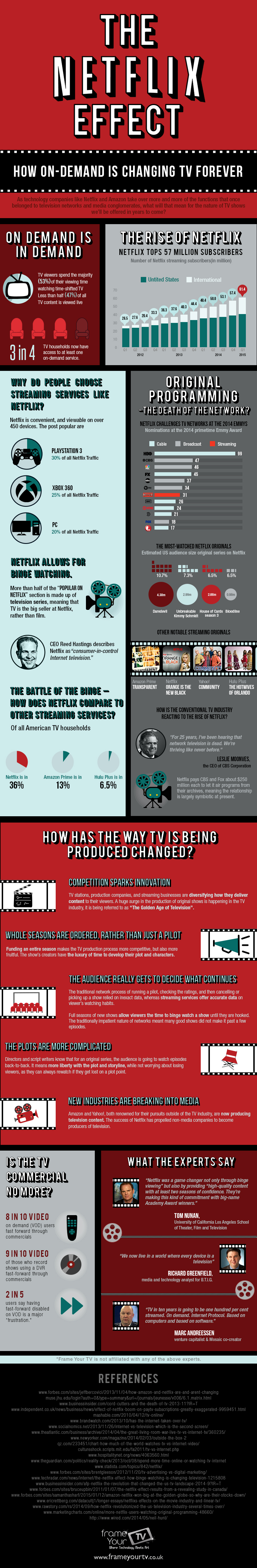 How netflix and ondemand is changing tv forever netflix