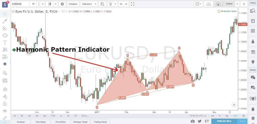 5 Best Forex Mt4 Indicators For 2020 Download Free Forex Trading
