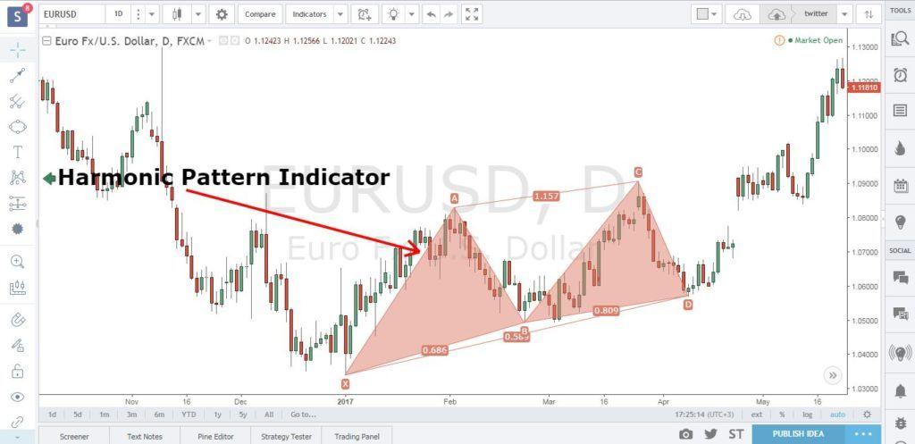 Cypher Pattern Indicator Mt4 Marche Boursier Boursier