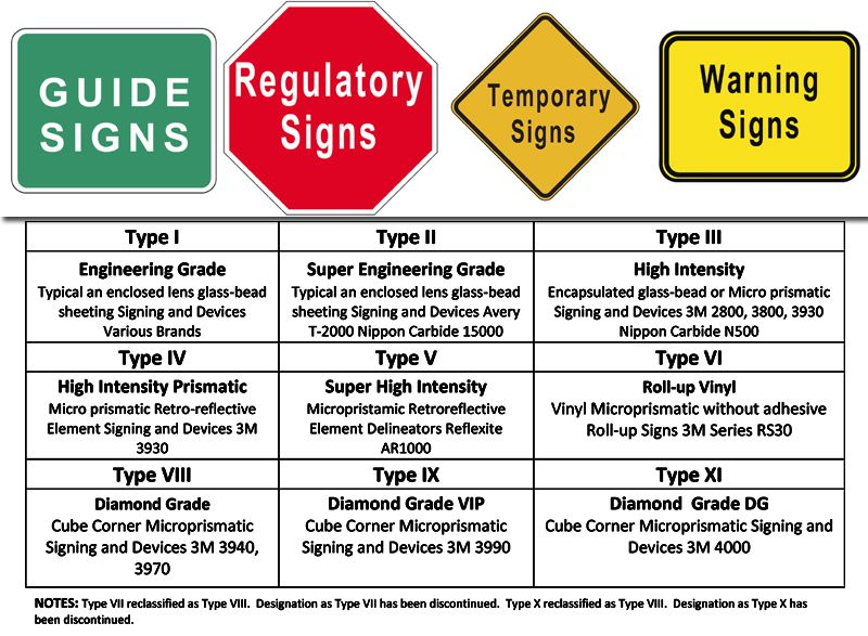 TRAFFIC SIGN FABRICATION \ INSTALLATION Guide Signs, Regulatory - examples of