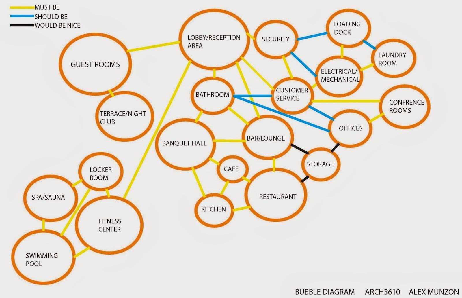 Bubble diagram hotel design google search scrupture for Hotel program design