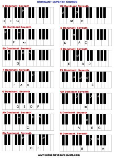 Learning To Fly Piano Chords By Piyano Eitimi Pinterest Pianos