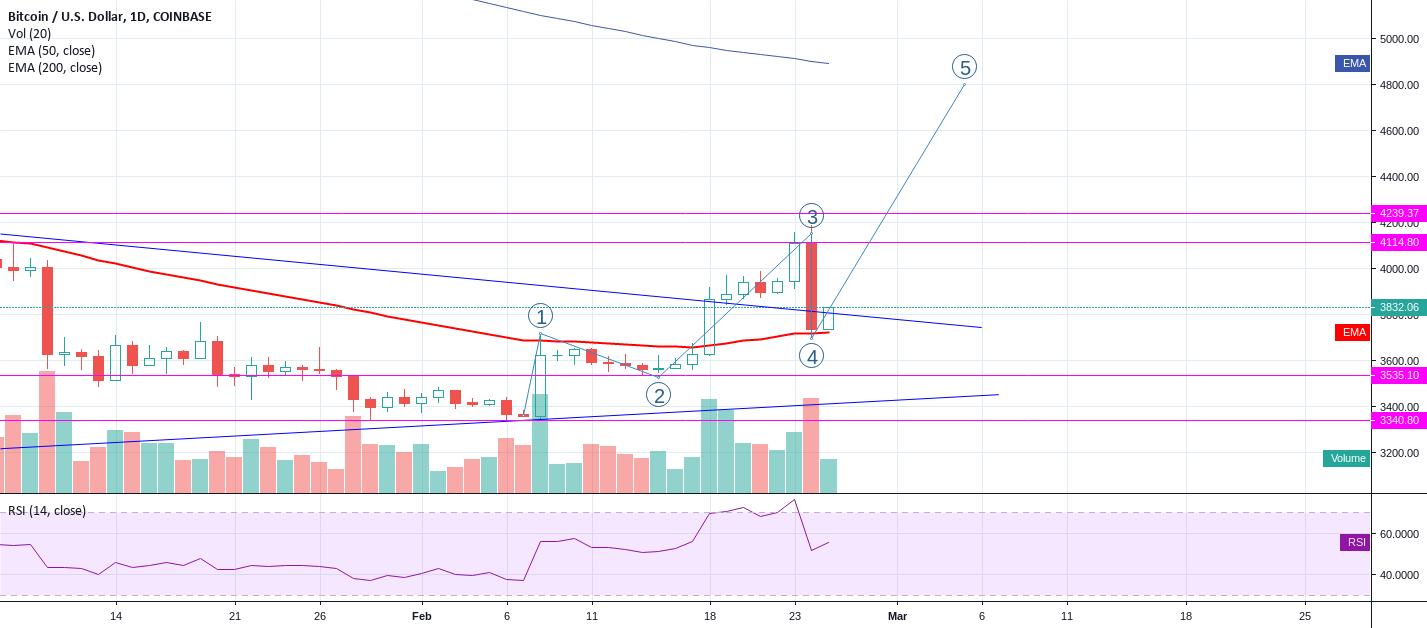 Bitcoin Btc On Wave 5 Up Bitcoin Cryptocurrency Market Capitalization Bitcoin Cryptocurrency