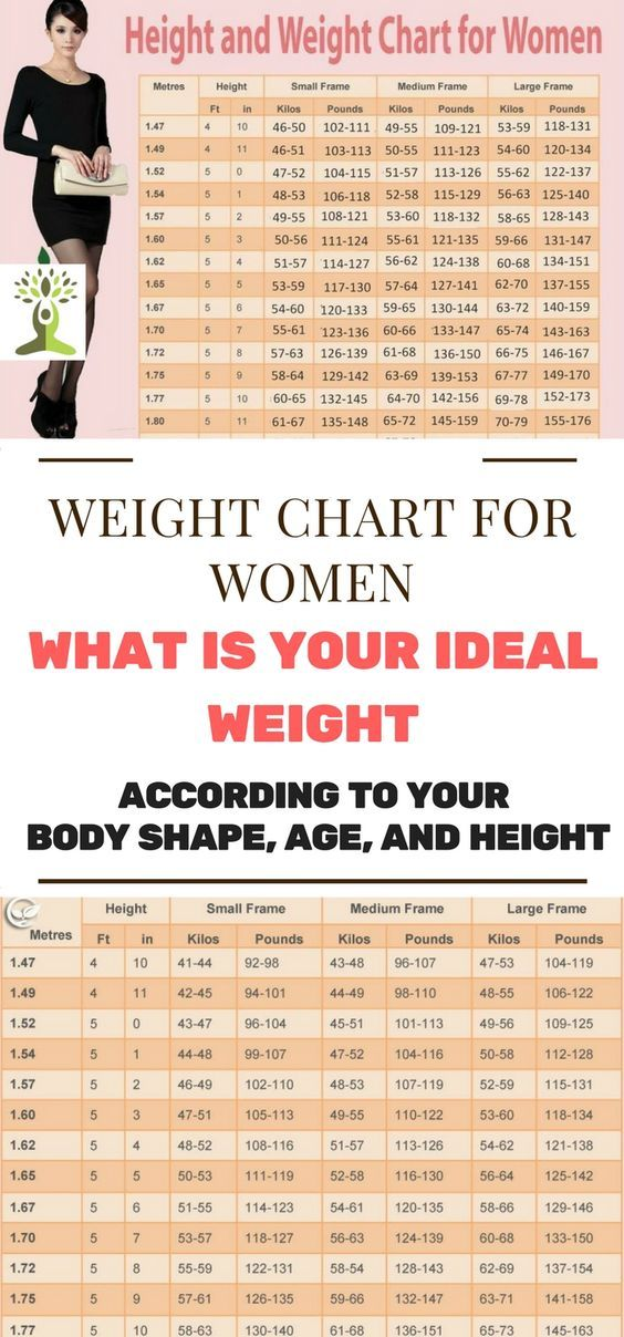 Women Weight Chart This Is How Much You Should Weigh According To