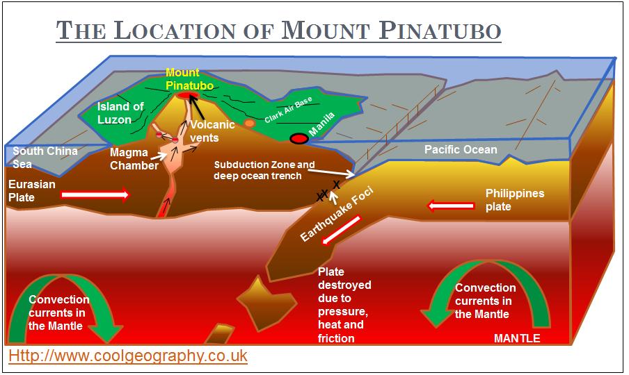 Volcano Diagram Plates The Location of...