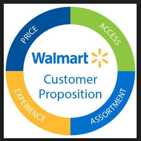 Walmart Strategy 6 Reasons Why It Won't