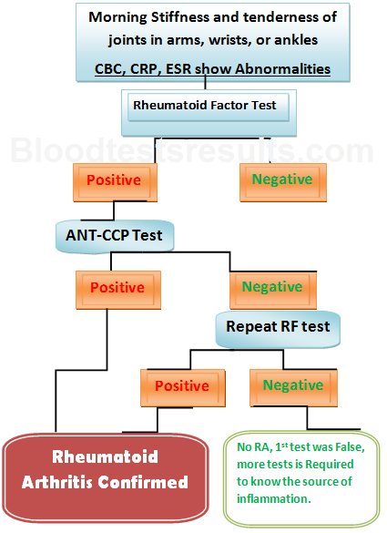 Rheumatoid factor levels chart google search storage pinterest