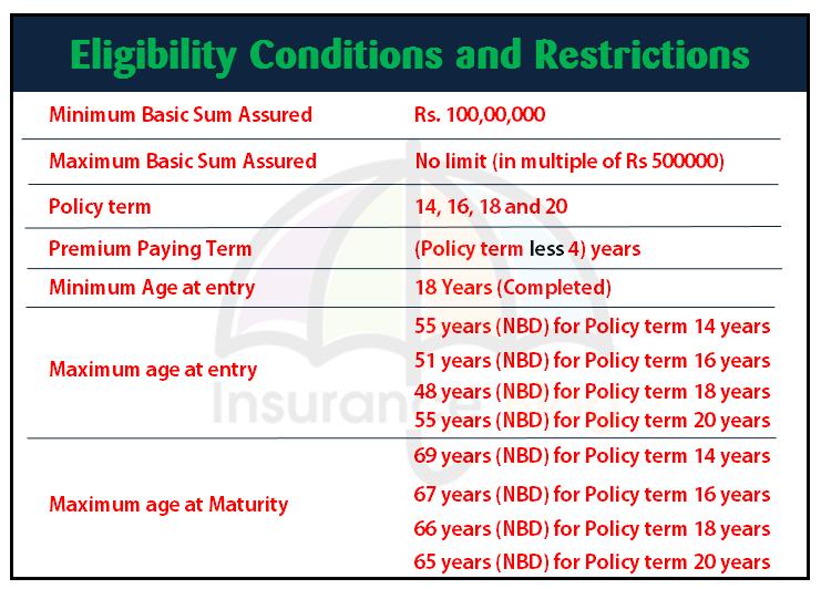 Lic S New Plan Jeevan Shiromani Plan No 847 Insurance Blog How To Plan