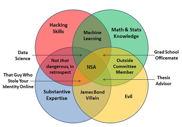 machine learning venn diagram