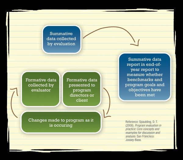 Formative Evaluation Vs Summative Evaluation Research