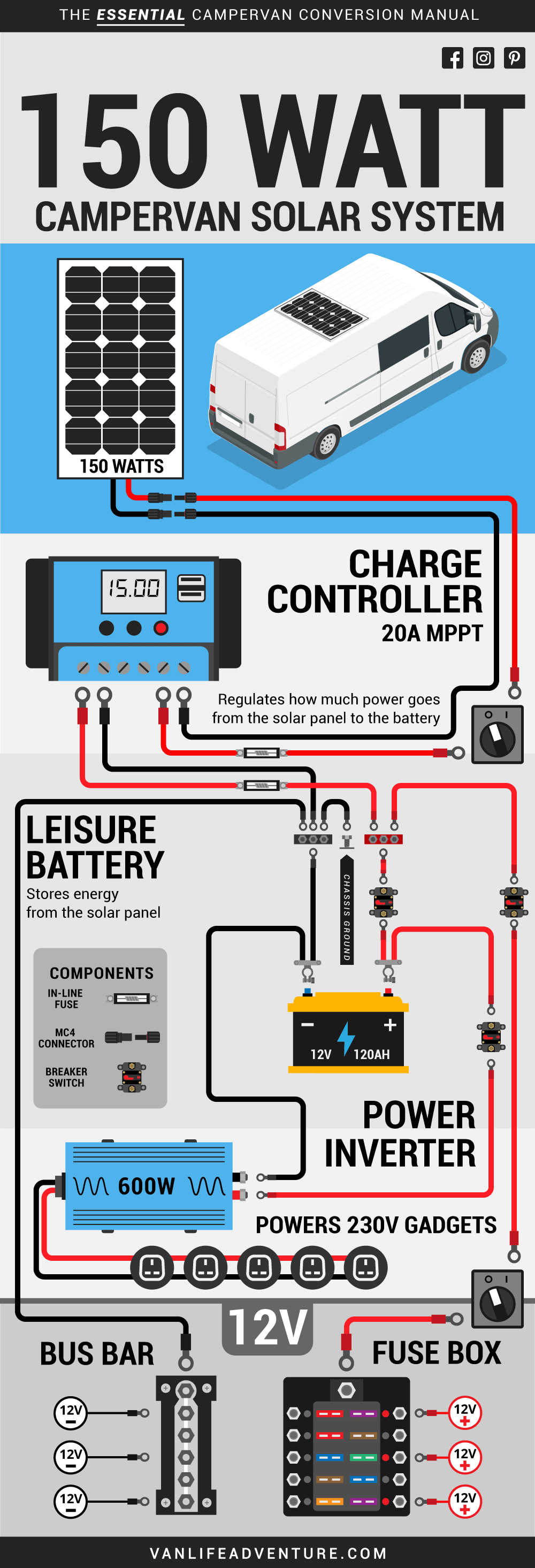 Solar Power Wiring Diagram 150 Watt System Aboard A Campervan In 2020 Solar Rv Solar Power Campervan