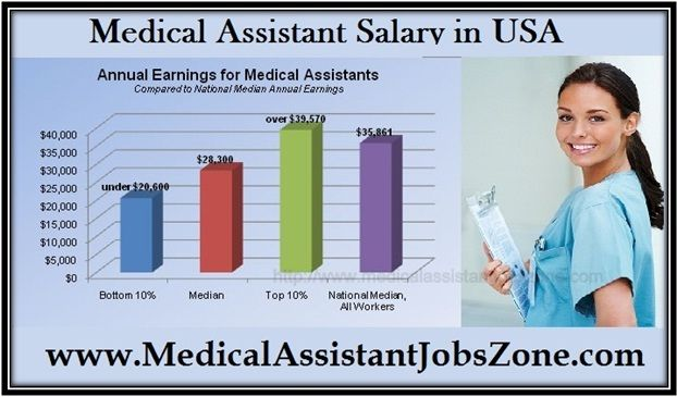 Get The List Of Medical Assistant Salary In Usa It Has Data Of