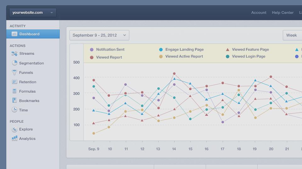 بلدي جديد مشروع / فعاليات Mixpanel تحليلات موبايل