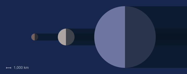 Makemake is the second furthest dwarf planet from the Sun and is the third  largest dwarf