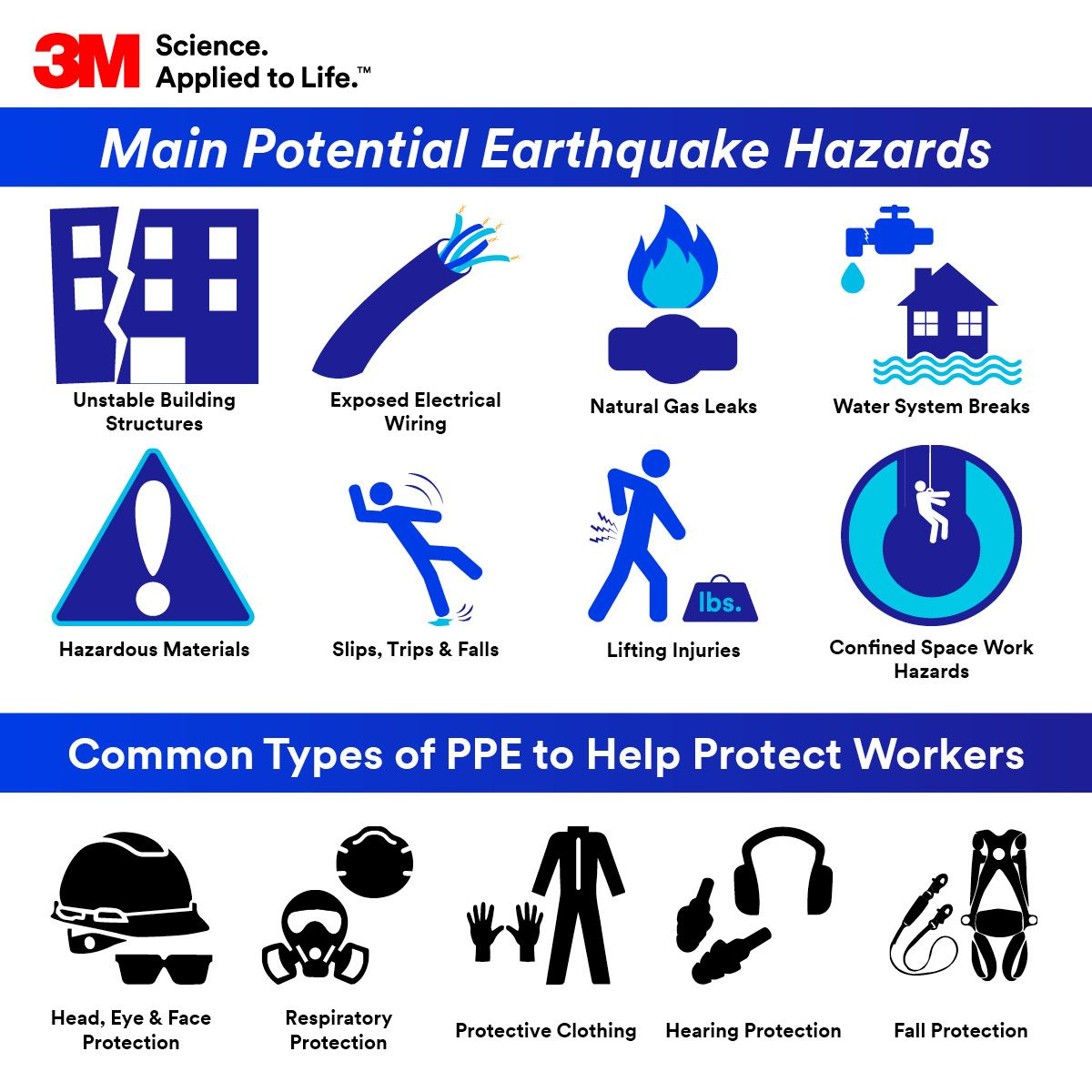 After The Earthquake Personal Protective Equipment For