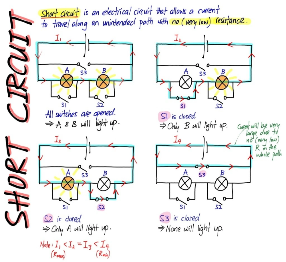 Short Circuit Physics And Mathematics Engineering Notes Physics Notes