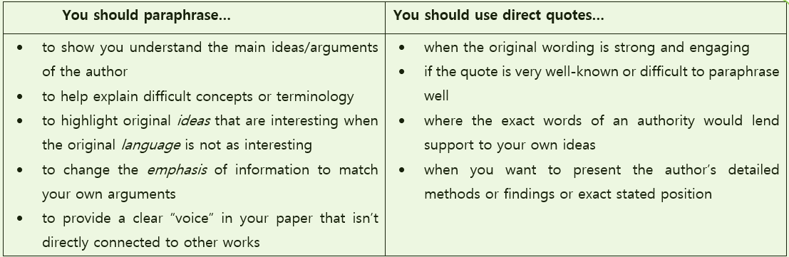 A Guide To Paraphrasing In Research Paper Apa Ama Wordvice Be An Example Quote Being Used Quotations When Should You V Paraphrase