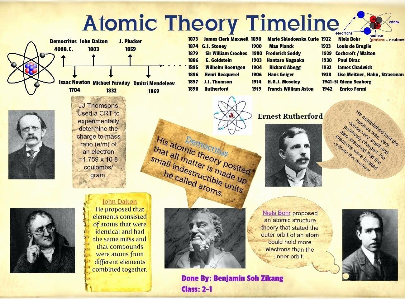 Development Of Atomic Theory Worksheet Beautiful Chemistry
