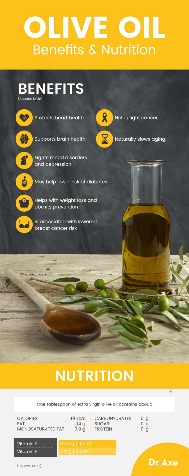 Olive Oil Benefits, Uses, Nutrition, Recipes and Side ...