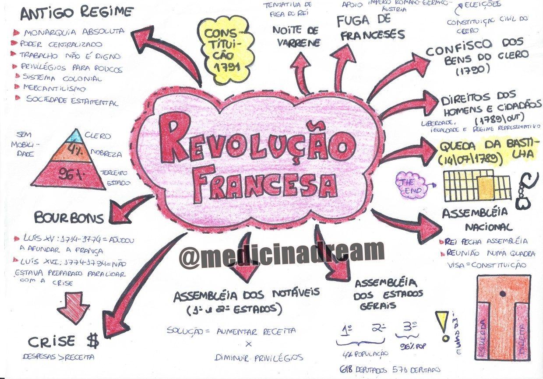 Pin De Daiana Ferraz Em Study Mapa Mental Estudos Para O