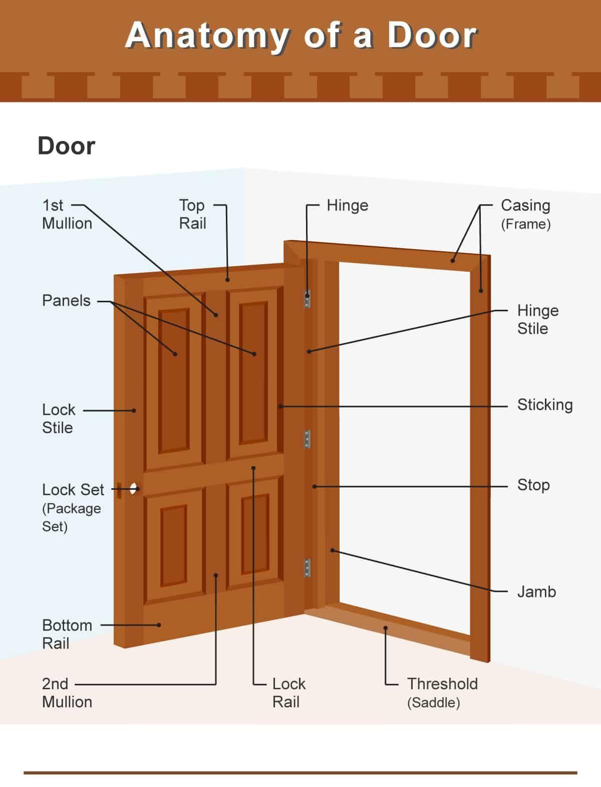 Parts Of A Check Diagram : parts, check, diagram, Architecture, Vocabulary