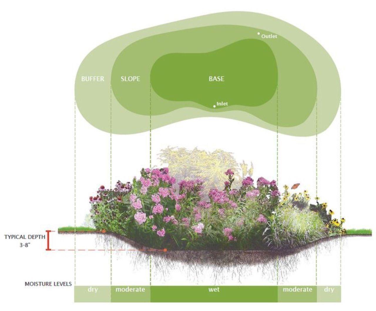 LANDSCAPE ARCHITECTURE #landscapearchitectureplan | Rain ...