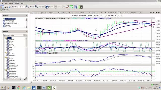 Videos Forex Trading Learn Forex Trading Forex Trading Tips