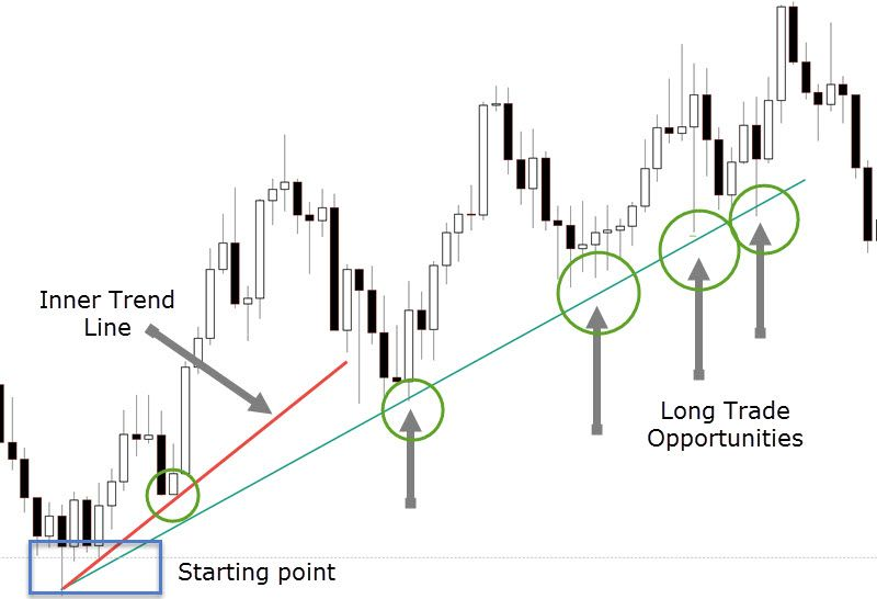 How To Use Trend Lines As A Trading Strategy For Swing Trading