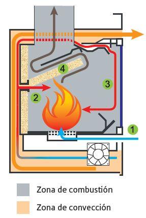 Resultado de imagen para doble combustion planos rocket for Construccion de hogares a lena planos