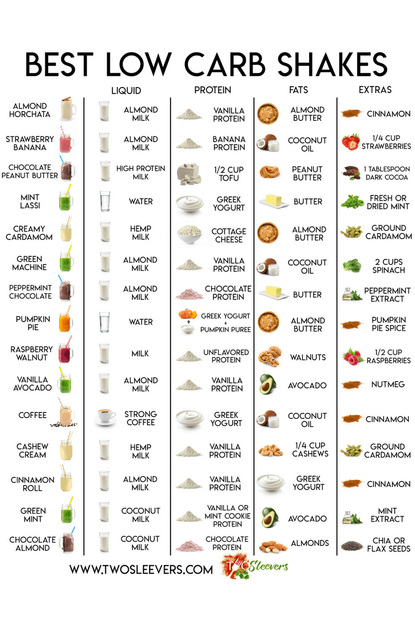 Best Low Carb Protein Shakes Low Carb Shakes Protein