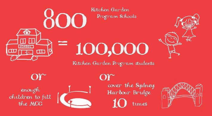 The Kitchen Garden Foundation Recently Welcomed The 800th School To