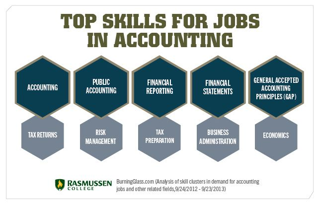 Accounting Degree Basics Courses And Career Paths Accounting Jobs Accounting Career Accounting Degree