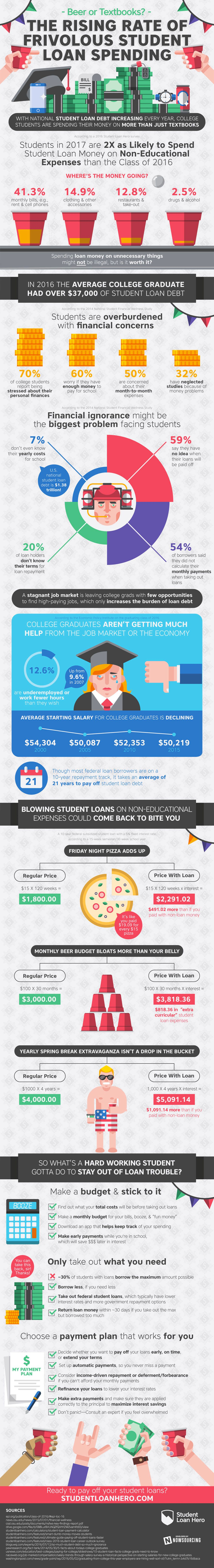 The Frivolous Spending Of Student Loans On Other Things Infographic Student Loans Loan Money Educational Infographic