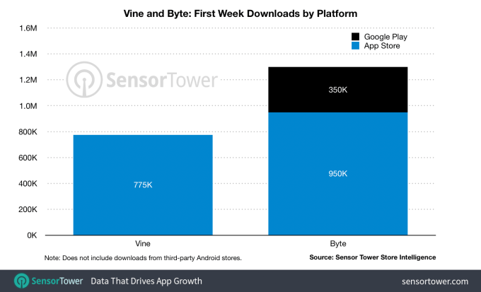 Byte Tops A Million Downloads Amid Spam Issues And Content Concerns In 2020 How To Make Light Video App Snapchat Video