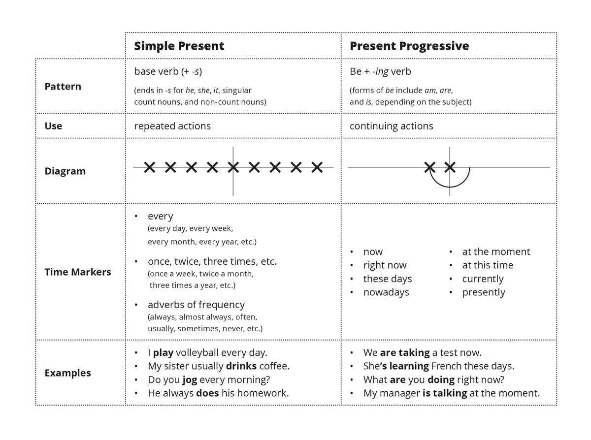 Simple Present Vs Present Progressive Esl Library Blog