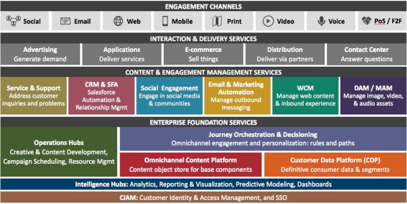 Salesforce Marketing Technology Stack 2020 Google Search In 2021 Marketing Technology Engagement Emails Marketing