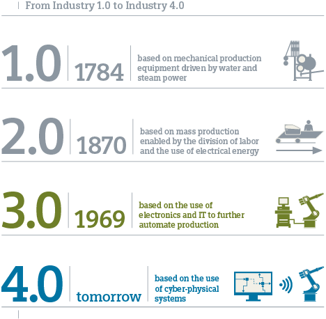 The Fourth Industrial Revolution What It Means How To Respond