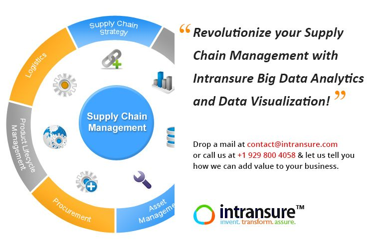 """""""Revolutionize your Supply Chain Management with Intransure Big Data Analytics and Data Visualization!"""" Drop a mail at contact@intransure.com or call us at +1 929 800 4058 and let us tell you how we can add value to your business."""