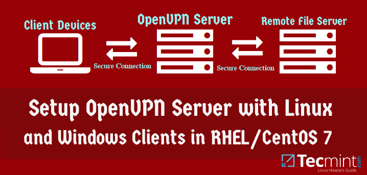 dcb830ecf53fcc5359deb9a524bb9b85 - How To Set Vpn Server Address