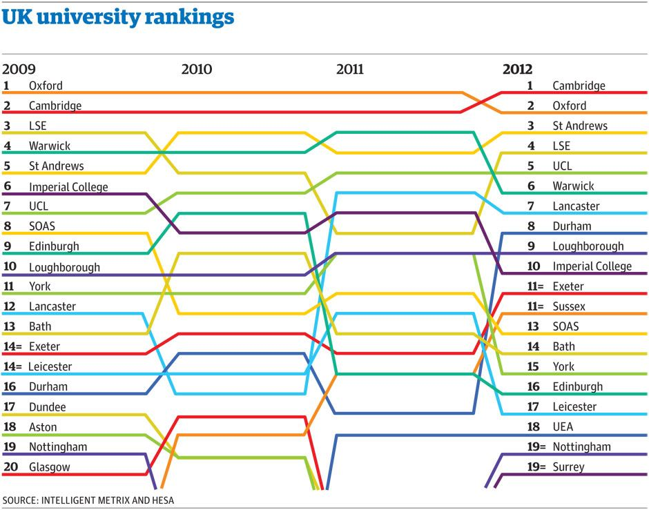 University Guide 2012 Download The Guardian Tables And See How The Rankings Have Changed University Guide University Rankings University