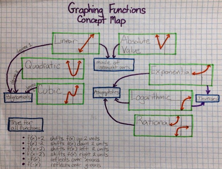 Drawing on math concept maps maths teaching pinterest drawing on math concept maps ccuart Gallery