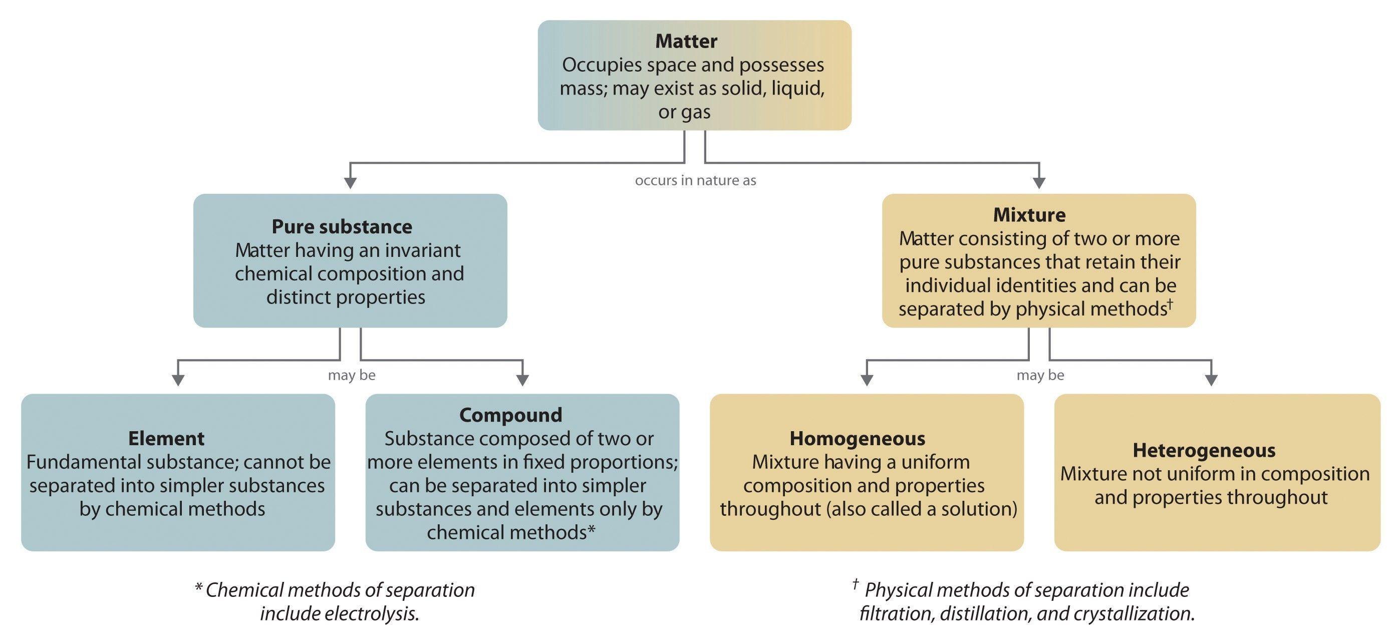 Memorableofficial Separation Of Mixtures Worksheet