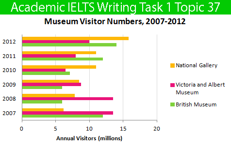 Sample Essay For Academic Ielts Writing Task  Topic   Bar