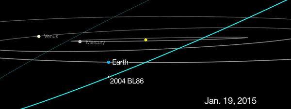 Un asteroide de medio kilómetro pasa este lunes junto a la Tierra