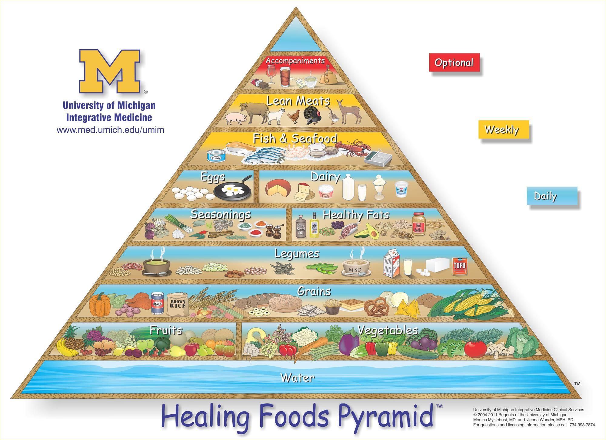 Healing Foods Pyramid D Umich Umim Food