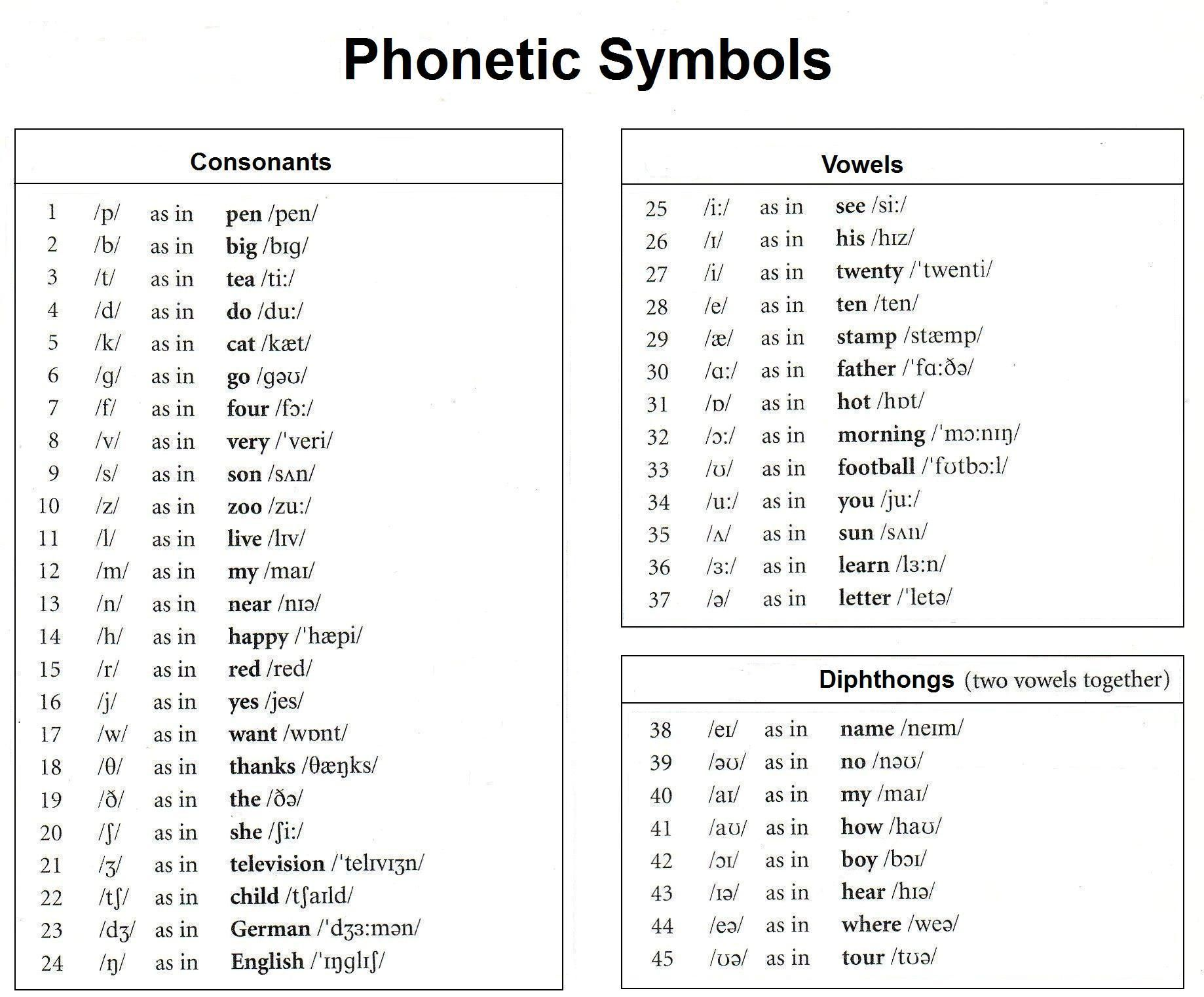 Pin by Michelle Athens Lopez on Speech Therapy Ideas